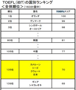 日本人 TOEFL ランキング