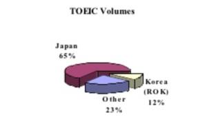TOEIC 受験者の割合