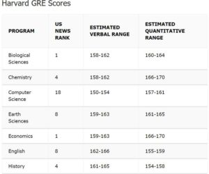 GRE-Score