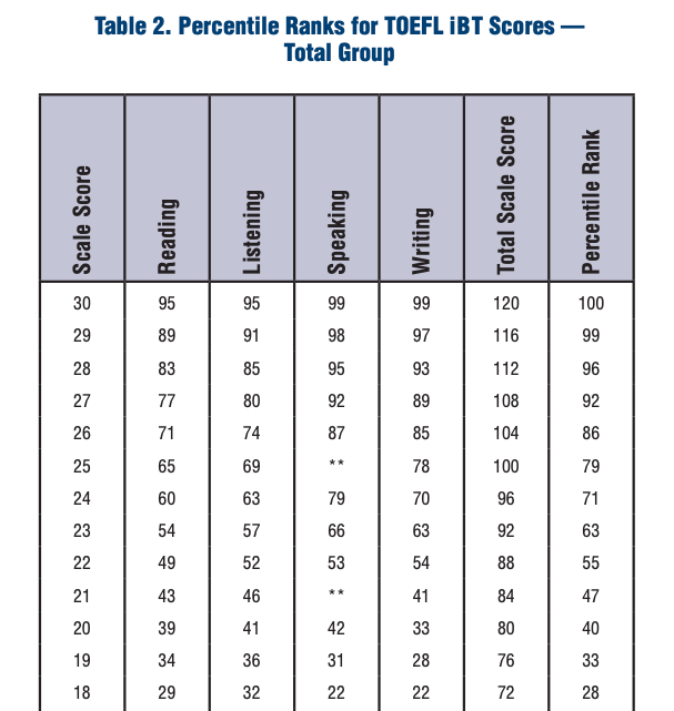 TOEFL score percentile ranks
