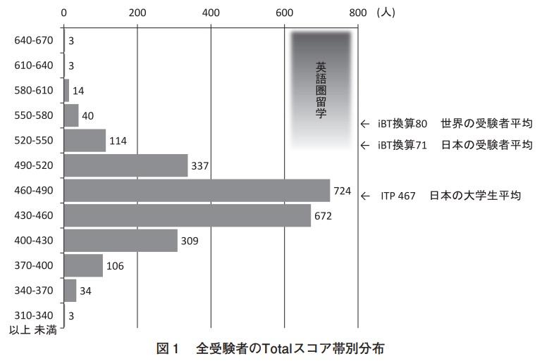 TOEFL itp score 分布