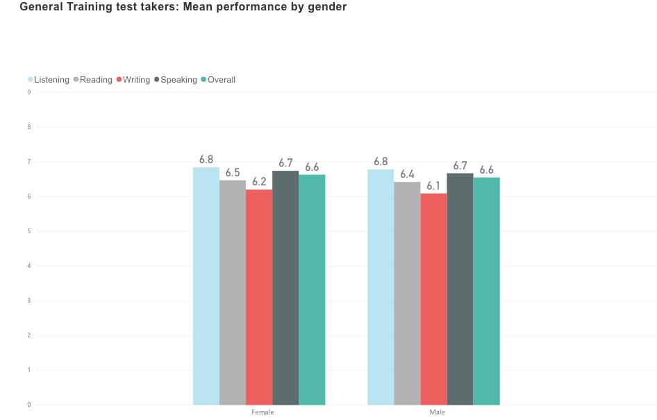 IELTS スコア平均 男女別 ジェネラル