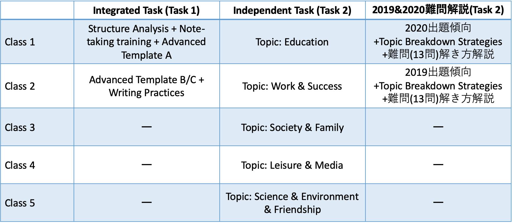 TOEFL Writingオンライン講座シラバス2021