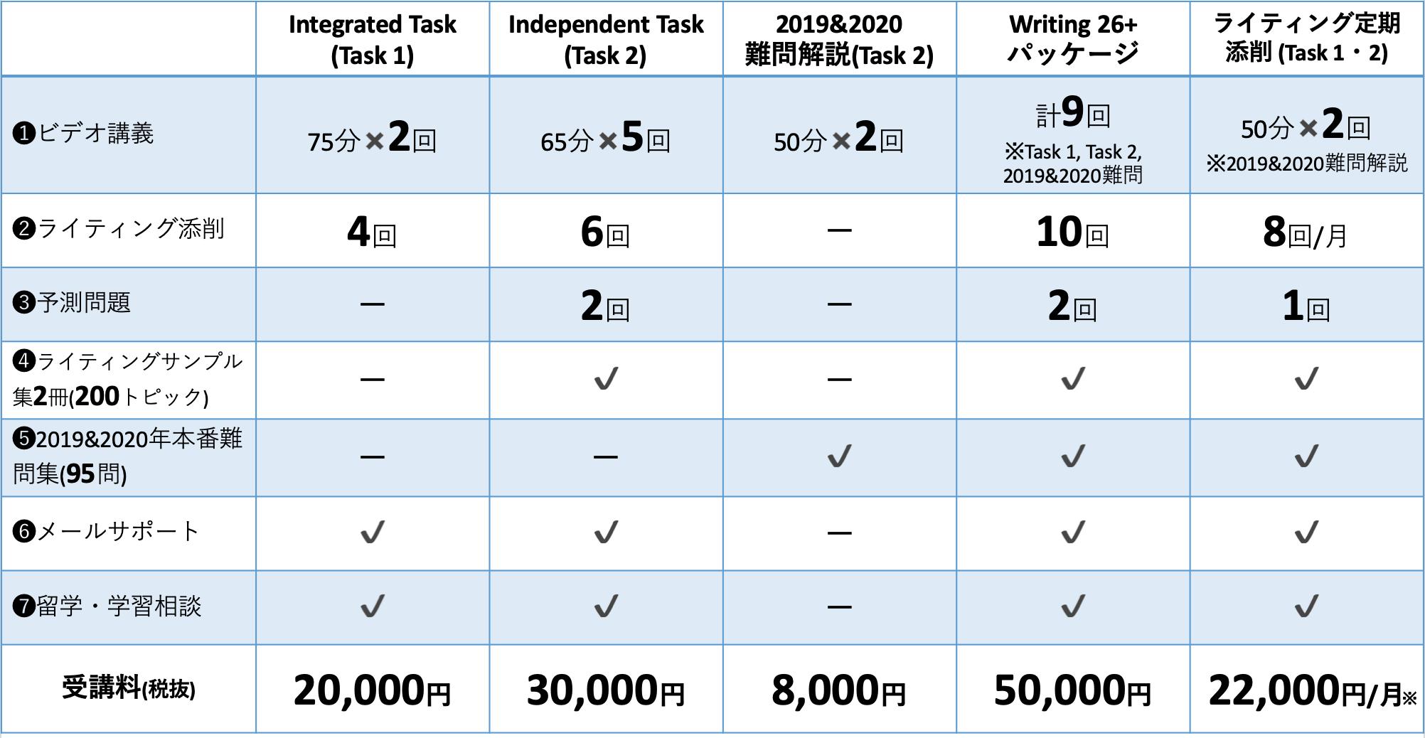 TOEFL Writingオンライン講座受講料2021