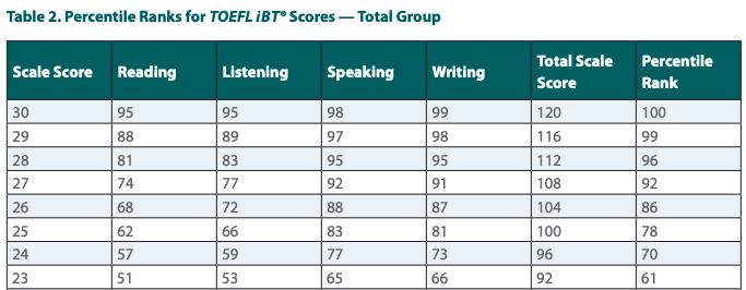 TOEFL スコア パーセンタイル