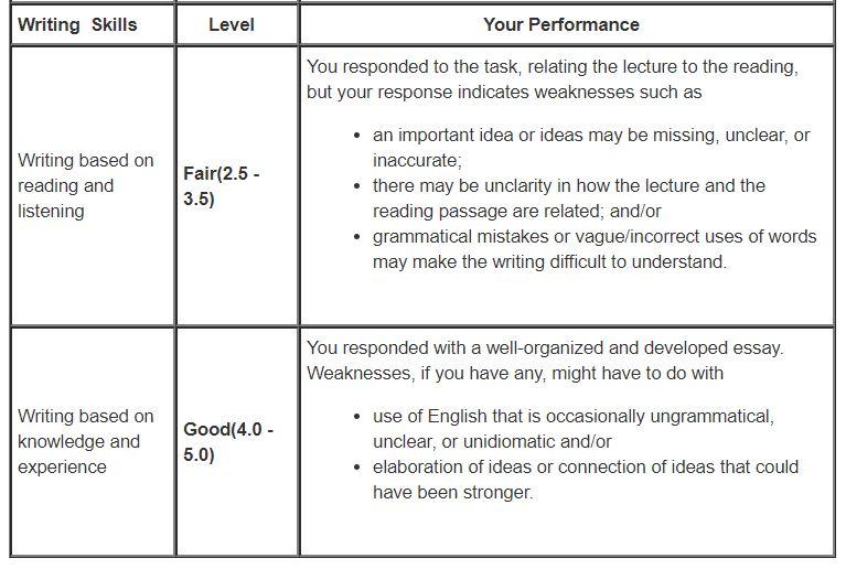 TOEFL ライティング レベル