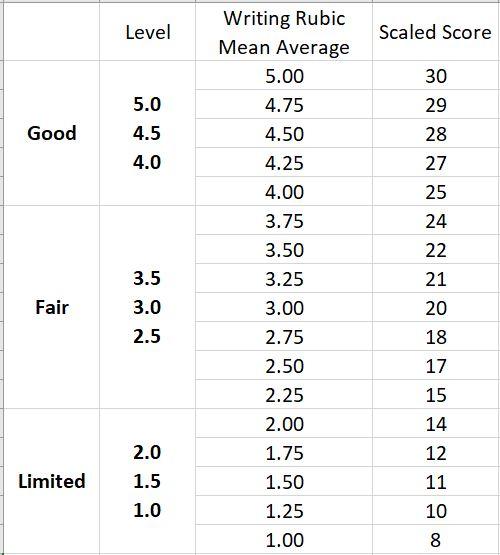TOEFL ライティング スコア換算表