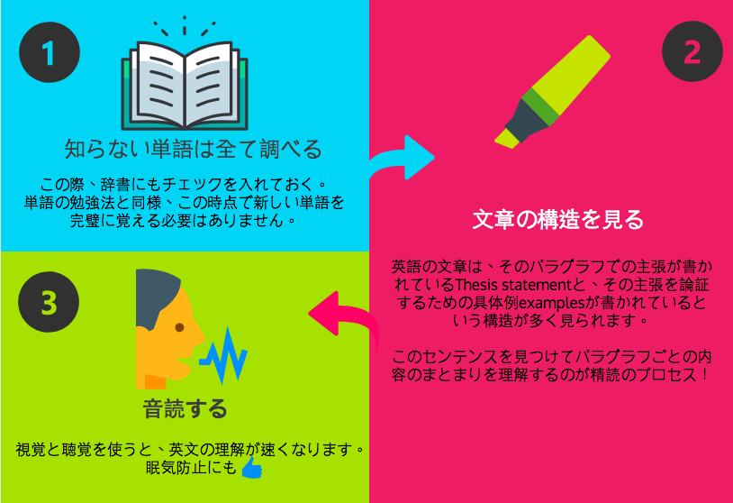 IELTSリーディング勉強法 精読のやり方