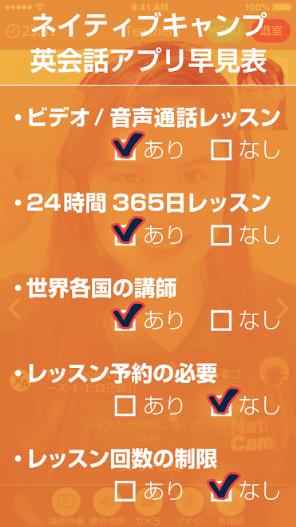 ネイティブキャンプ  アプリ 特徴
