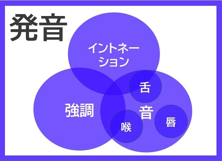 発音の構成要素