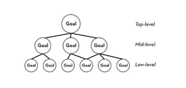 ゴールの細分化