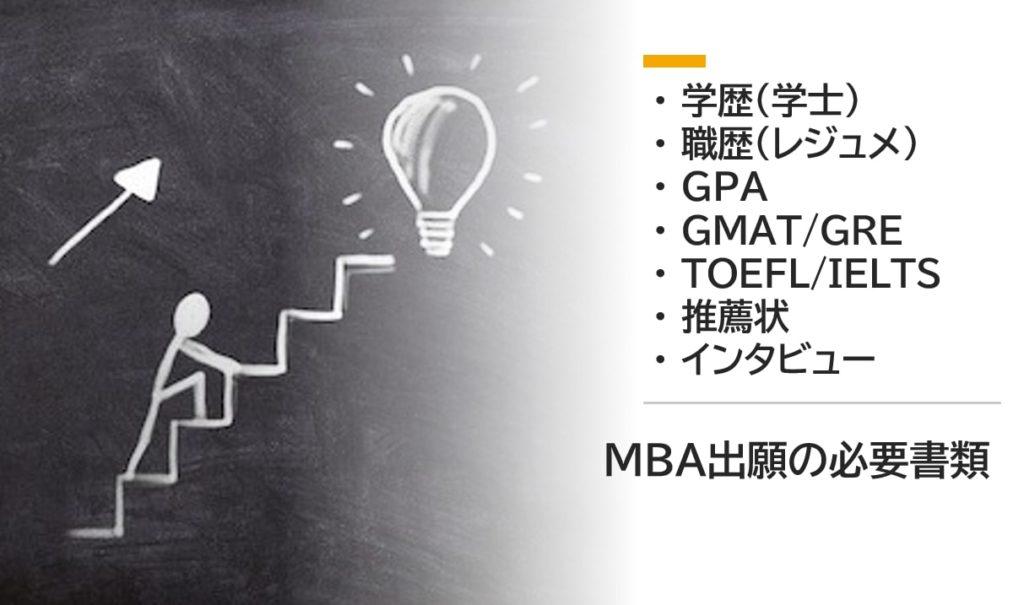 MBAの出願書類