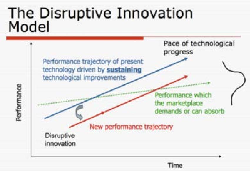 Disruptive-Innovation-Model-12