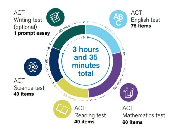 ACT テスト内容