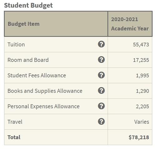 スタンフォード大学 学費