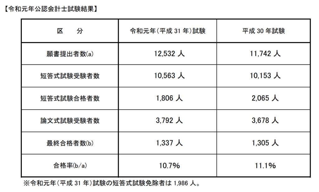 日本 公認会計士 合格率