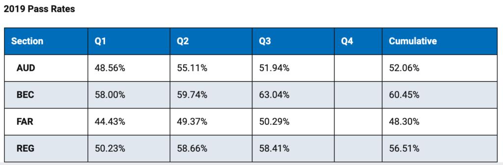 米国公認会計士 合格率