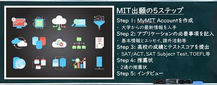 MIT入試の5ステップ