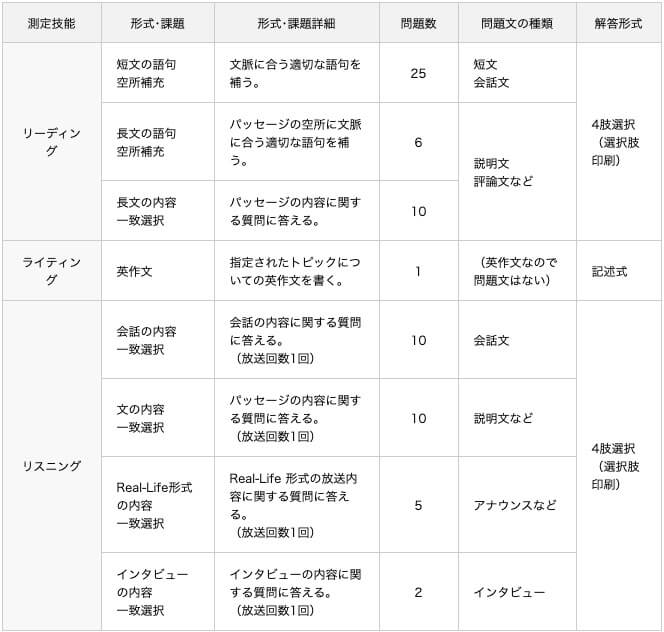 英検一級 問題形式の表