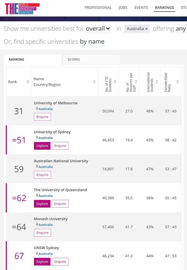 オーストラリア 大学 ランキング