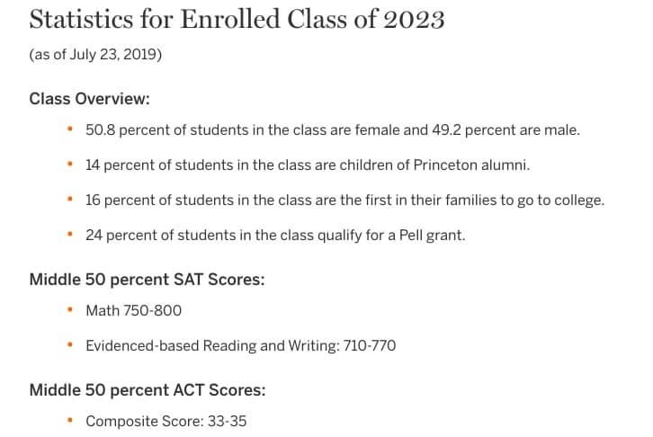 プリンストン大学 SAT、ACT 平均スコア