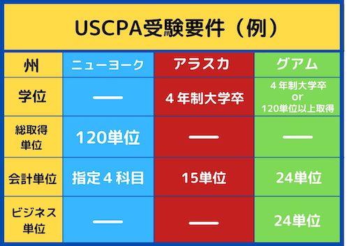 USCPA受験要件