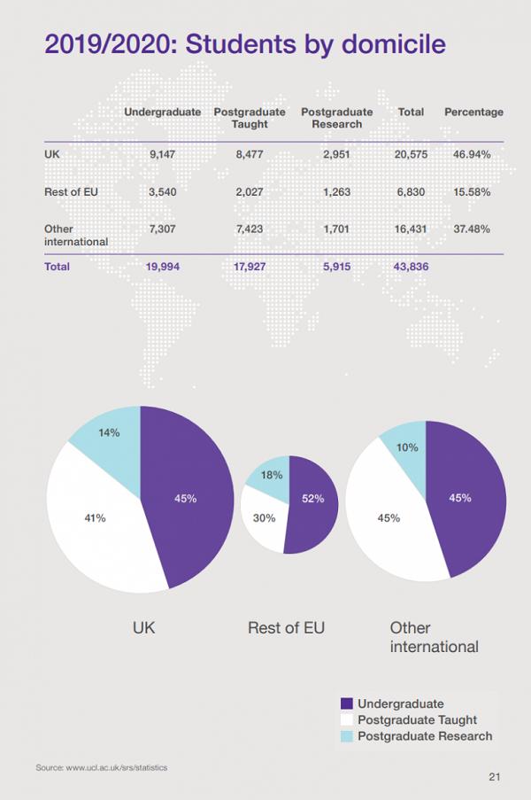 UCL 留学生の割合