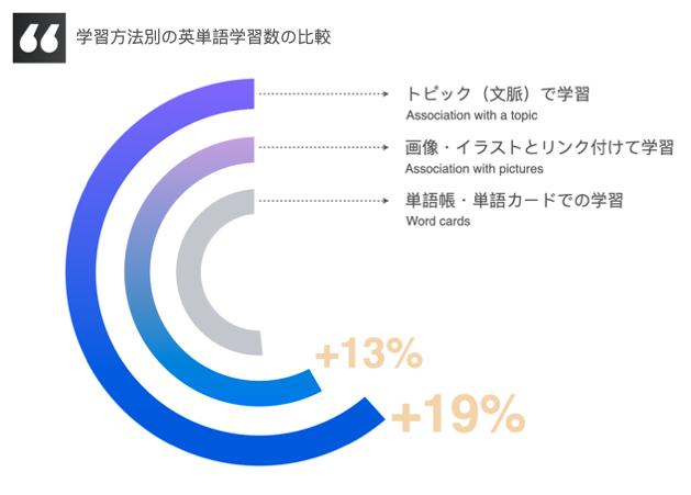 英語学習方別の英単語学習数の比較