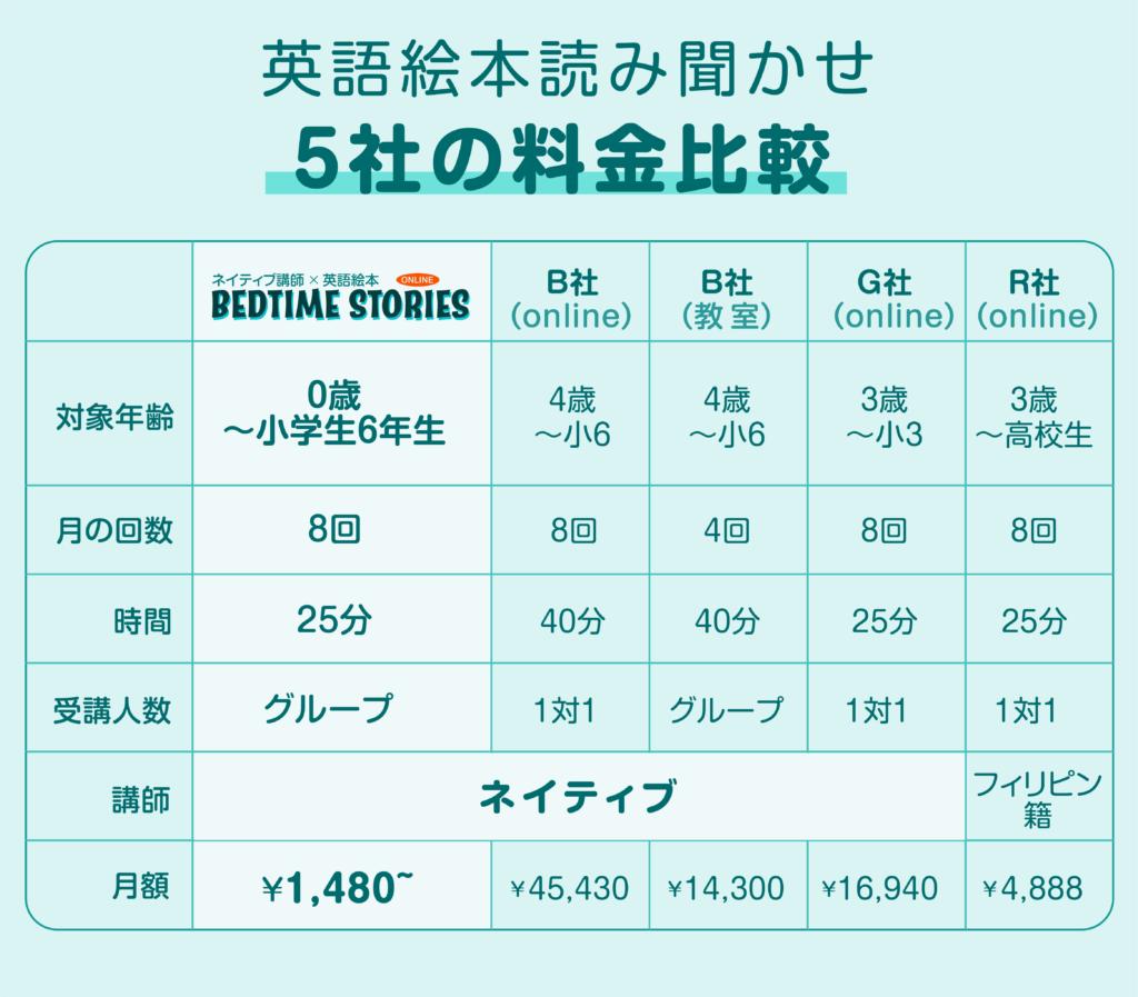 Bedtime Stories料金比較(2021年10月より)