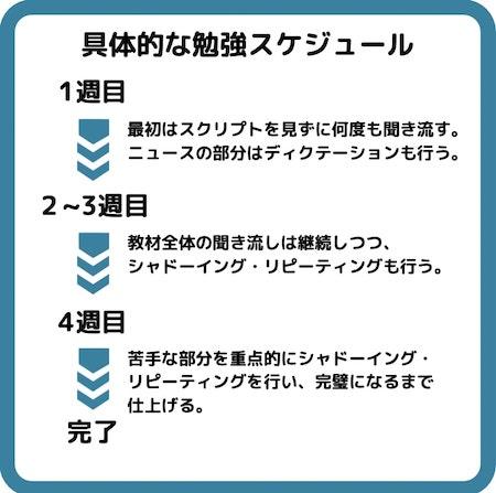 ALCヒアリングマラソン 英語学習のスケジュール