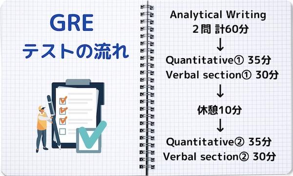 GRE 試験の流れ