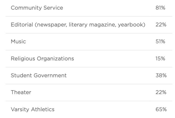 シカゴ大学合格者 課外活動の割合