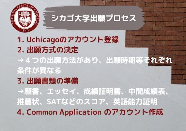 シカゴ大学出願プロセス