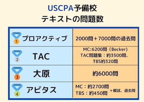 USCPA予備校 テキストの問題数比較