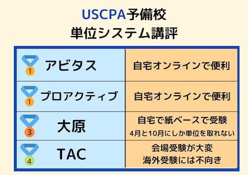USCPA予備校 単位システム講評