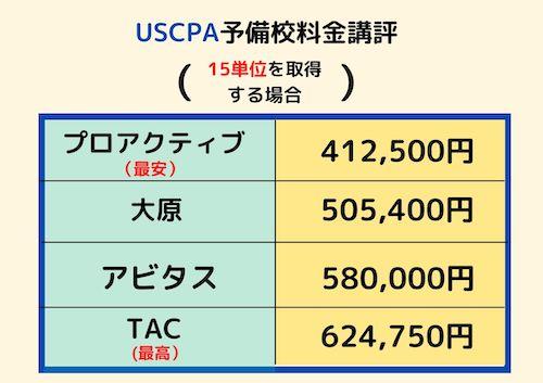 USCPA予備校料金比較 15単位取得
