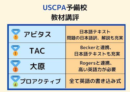 USCPA 予備校 教材講評