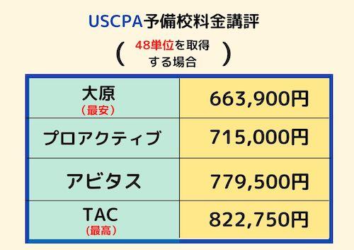 USCPA予備校料金比較 48単位取得