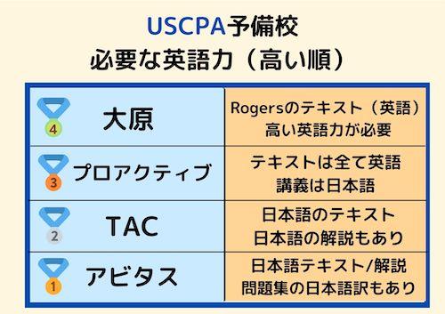 USCPA 予備校 必要な英語力講評