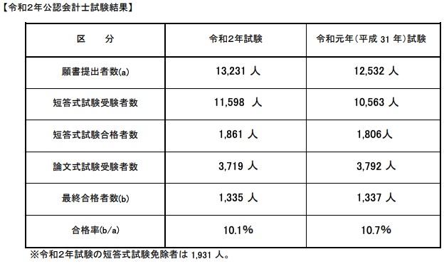 日本公認会計士 合格率 令和2年