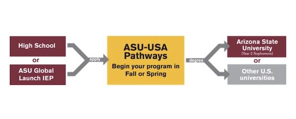 アリゾナ州立大学 Pathway Program