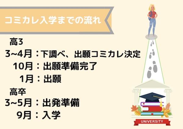 コミカレ入学プロセス