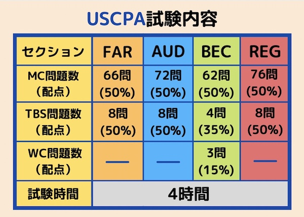 USCPA試験内容 MCとTBSの配点