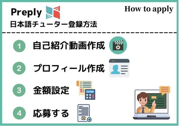 Preply 日本語講師になる方法