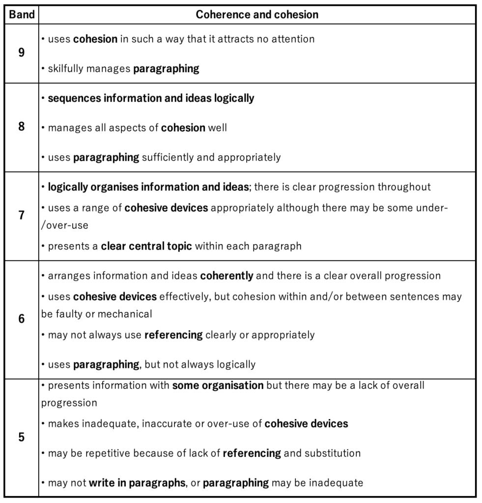 IELTSライティングTask 2採点基準・一貫性