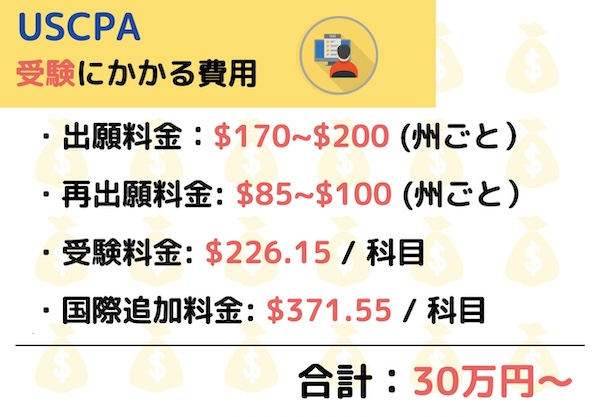 USCPA受験費用
